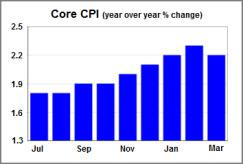 inflation concerns