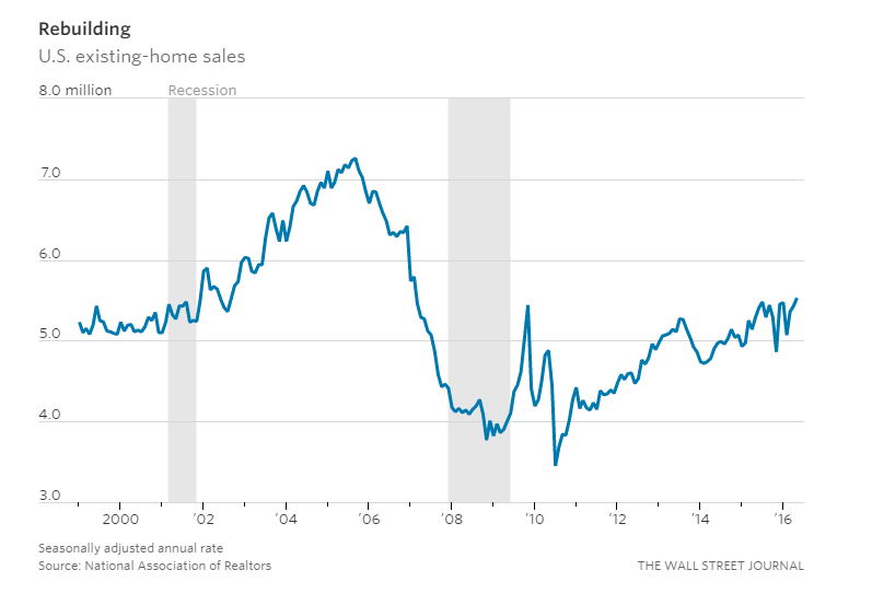 The U S  Housing Market in 9 Charts - Home Loan - Sun American