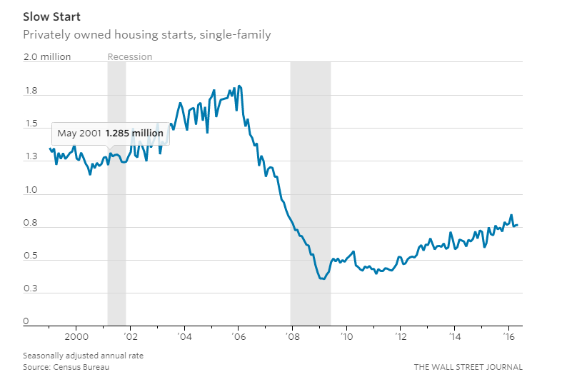 Housing Market 4