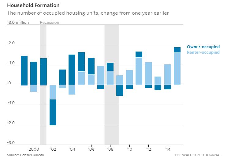 Housing Market 7