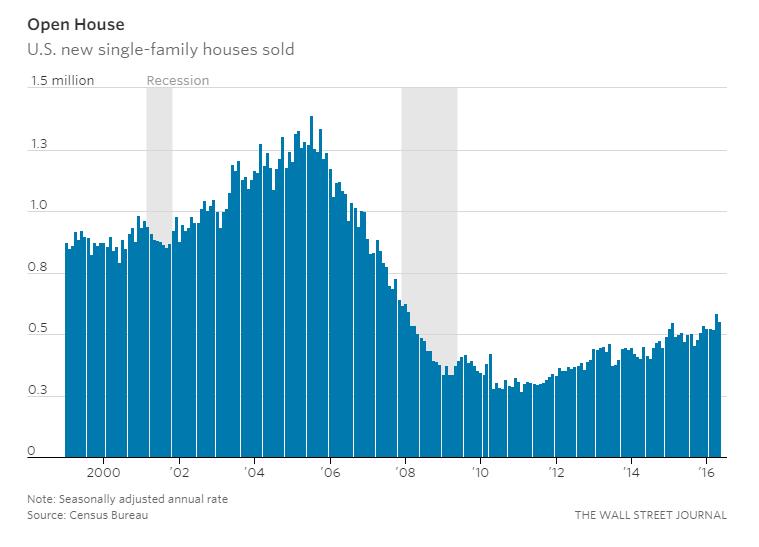 Housing Market 8