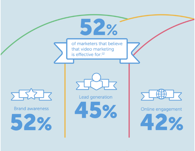 video marketing - hubspot graphic