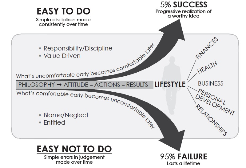 self-help - slight edge graphic