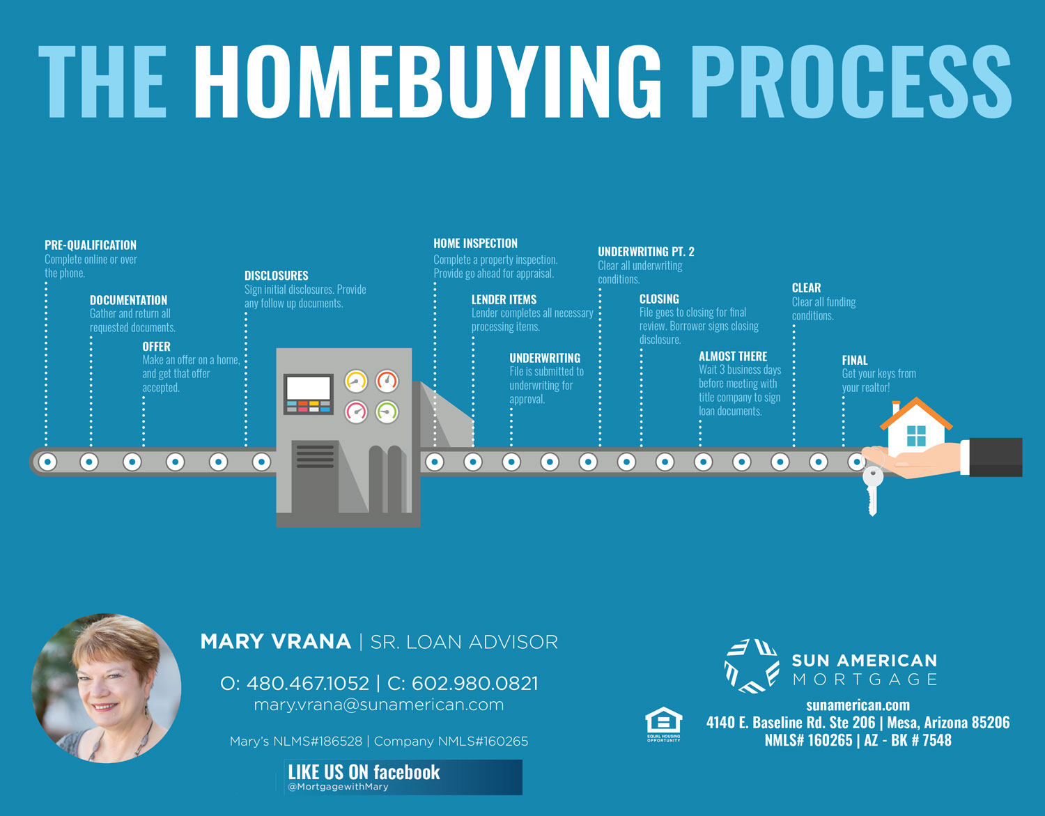 Mary Vrana Sun American Mortgage Homebuying Process Loan